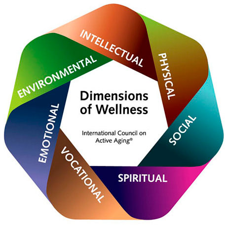 Dimensions of Wellness at Trico Living Well